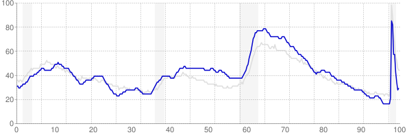 South Carolina monthly unemployment rate chart from 1990 to November 2020